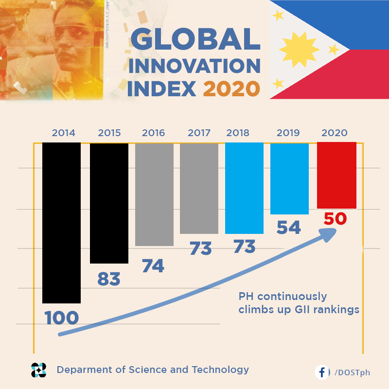 PH ranks 50th among 131 economies in the Global Innovation Index 2020 image